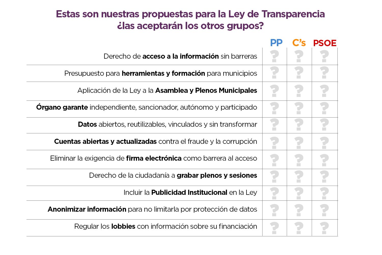 tabla-propuestas-transparencia